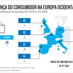 Confiança dos Portugueses consolida máximo histórico