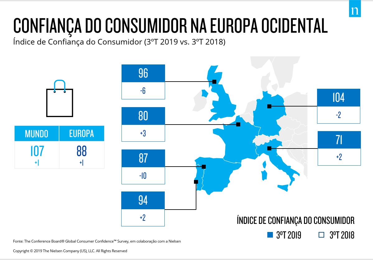 Global Consumer Confidence Survey | Confiança dos Portugueses consolida máximo histórico