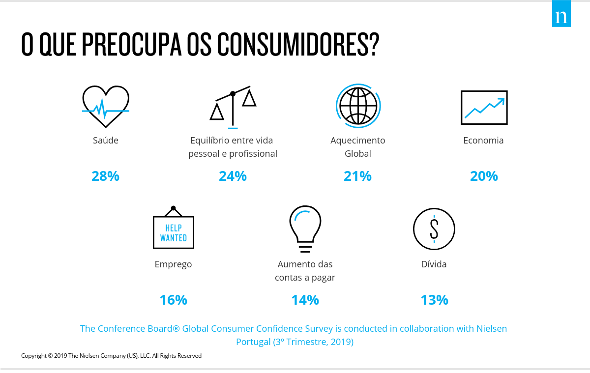 Global Consumer Confidence Survey: aquecimento global