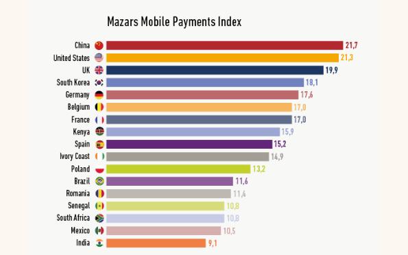 Mazars aponta potencial de crescimento para as Telcos