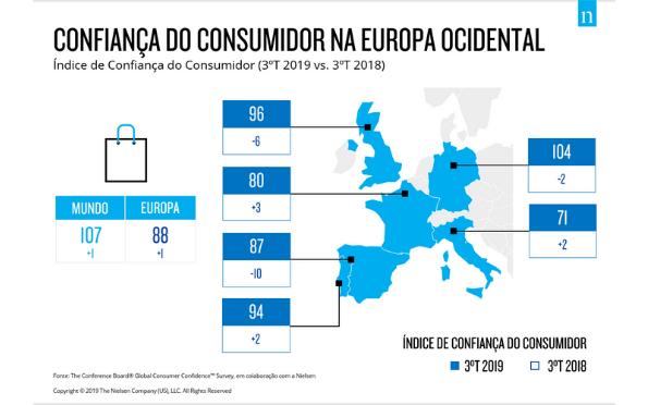 Portugal: Confiança e otimismo em alta para o próximo ano