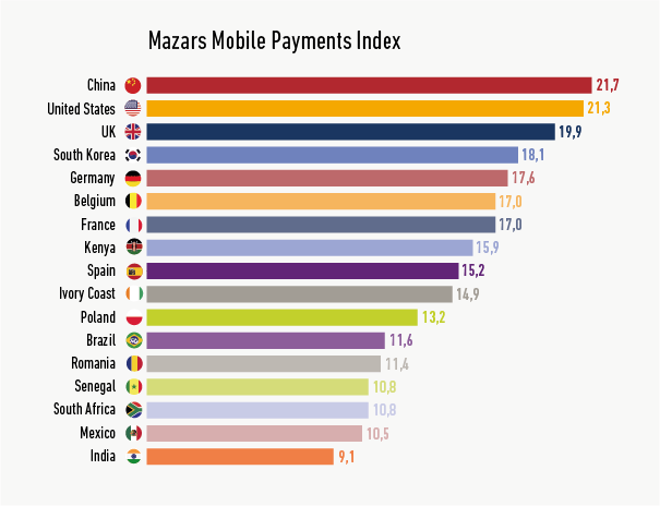 Mobile Mobile Payments Index