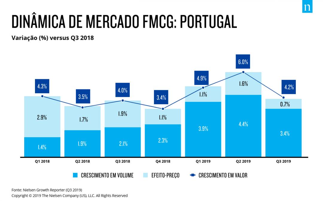 Portugal na dianteira da Europa Ocidental