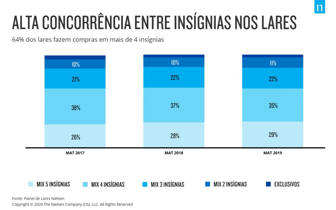 64% dos lares fazem compras em mais de 4 insígnias