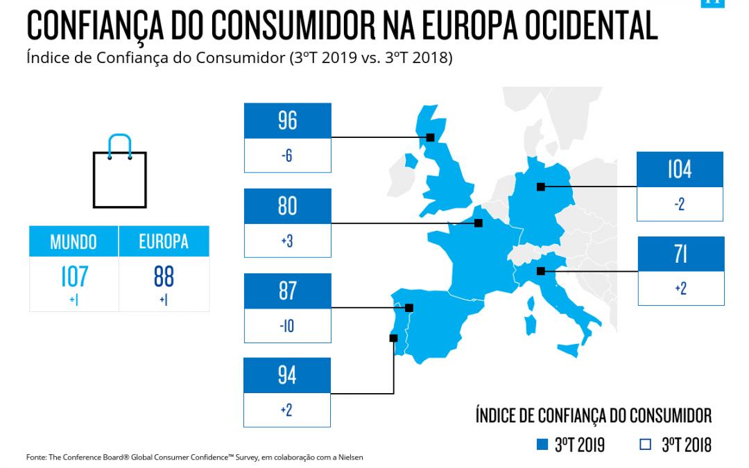Nielsen | A Confiança dos Consumidores em Portugal