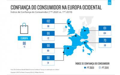 A Confiança dos Consumidores em Portugal: Portugueses ainda confiantes no primeiro trimestre apesar de contexto de desafios